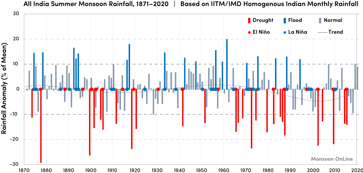 All India Summer Monsoon Rainfall based on IITM/IMD homogenous Indian monthly rainfall data